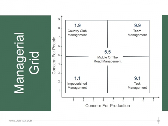 Managerial Grid Ppt PowerPoint Presentation Pictures