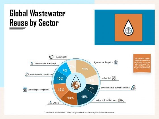 Managing Agriculture Land And Water Global Wastewater Reuse By Sector Ppt File Designs PDF
