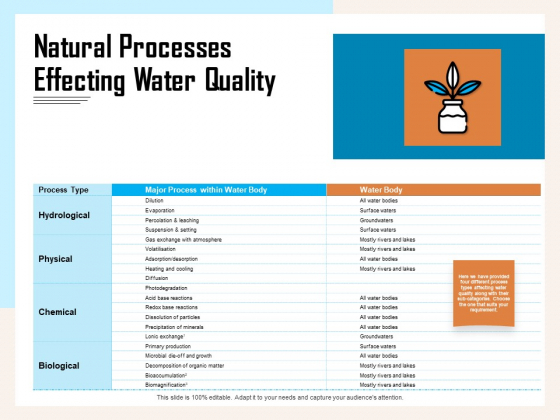 Managing Agriculture Land And Water Natural Processes Effecting Water Quality Ppt Summary Portfolio PDF