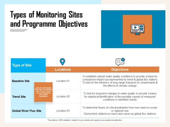 Managing Agriculture Land And Water Types Of Monitoring Sites And Programme Objectives Demonstration PDF