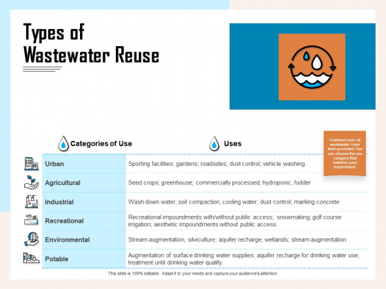 Managing Agriculture Land And Water Types Of Wastewater Reuse Ppt Summary Professional PDF