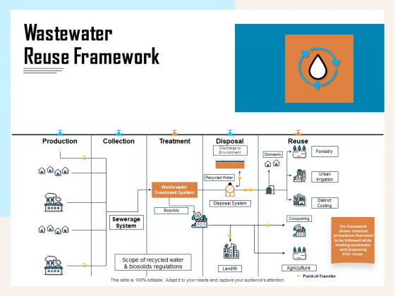 Managing Agriculture Land And Water Wastewater Reuse Framework Ppt Infographic Template Backgrounds PDF