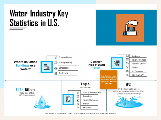 Managing Agriculture Land And Water Water Industry Key Statistics In US Ppt Infographics Show PDF