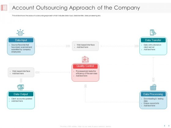 Managing CFO Services Account Outsourcing Approach Of The Company Ppt Pictures Skills PDF