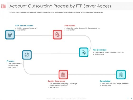 Managing CFO Services Account Outsourcing Process By FTP Server Access Ppt Styles Smartart PDF