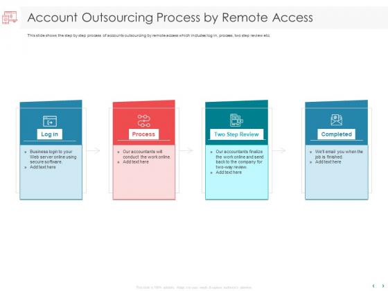 Managing CFO Services Account Outsourcing Process By Remote Access Ppt Model Designs Download PDF