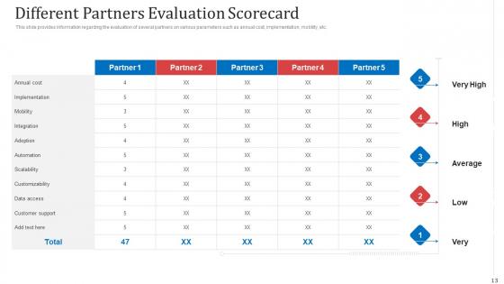 Managing_Co_Partnered_Marketing_Program_Ppt_PowerPoint_Presentation_Complete_With_Slides_Slide_13