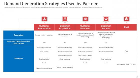 Managing_Co_Partnered_Marketing_Program_Ppt_PowerPoint_Presentation_Complete_With_Slides_Slide_17