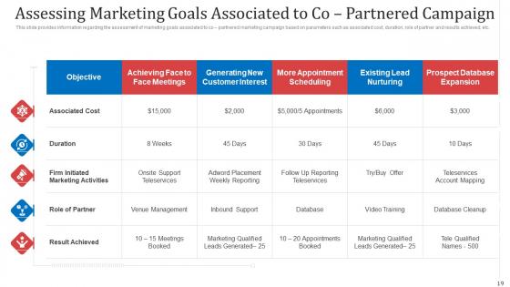 Managing_Co_Partnered_Marketing_Program_Ppt_PowerPoint_Presentation_Complete_With_Slides_Slide_19