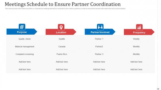 Managing_Co_Partnered_Marketing_Program_Ppt_PowerPoint_Presentation_Complete_With_Slides_Slide_28