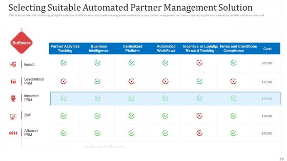 Managing_Co_Partnered_Marketing_Program_Ppt_PowerPoint_Presentation_Complete_With_Slides_Slide_30