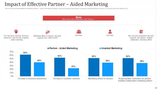Managing_Co_Partnered_Marketing_Program_Ppt_PowerPoint_Presentation_Complete_With_Slides_Slide_32