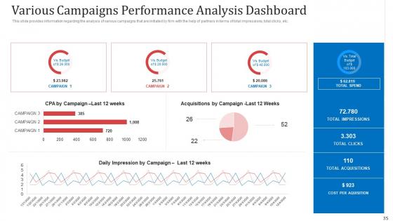Managing_Co_Partnered_Marketing_Program_Ppt_PowerPoint_Presentation_Complete_With_Slides_Slide_35