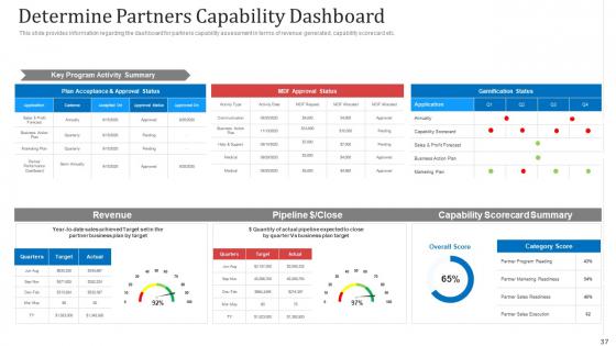 Managing_Co_Partnered_Marketing_Program_Ppt_PowerPoint_Presentation_Complete_With_Slides_Slide_37