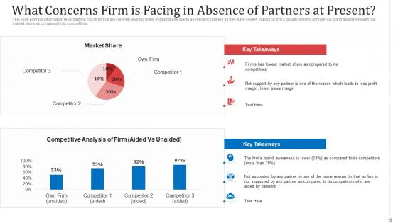 Managing_Co_Partnered_Marketing_Program_Ppt_PowerPoint_Presentation_Complete_With_Slides_Slide_5