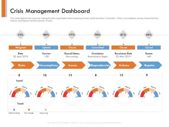 Managing Companys Online Presence Crisis Management Dashboard Ideas PDF