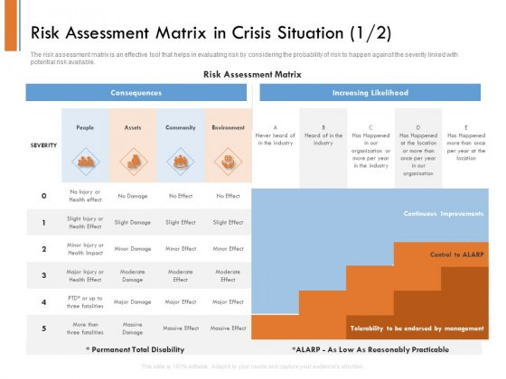Managing Companys Online Presence Risk Assessment Matrix In Crisis Situation Community Formats PDF