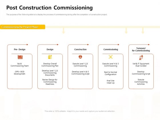 Managing Construction Work Post Construction Commissioning Ppt Ideas Display PDF