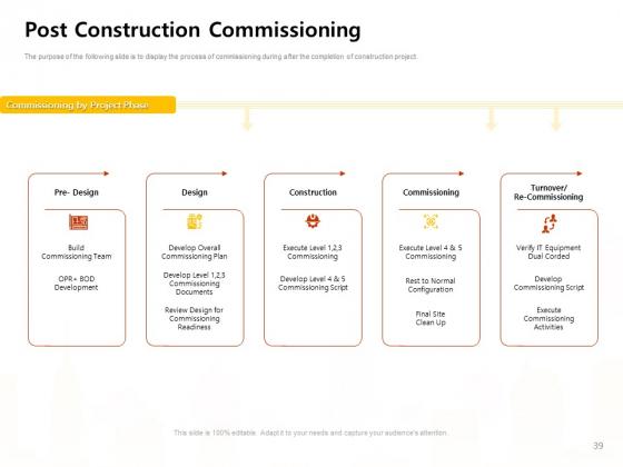 Managing_Construction_Work_Ppt_PowerPoint_Presentation_Complete_Deck_With_Slides_Slide_39