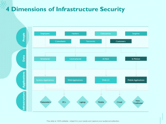 Managing IT Operating System 4 Dimensions Of Infrastructure Security Template PDF