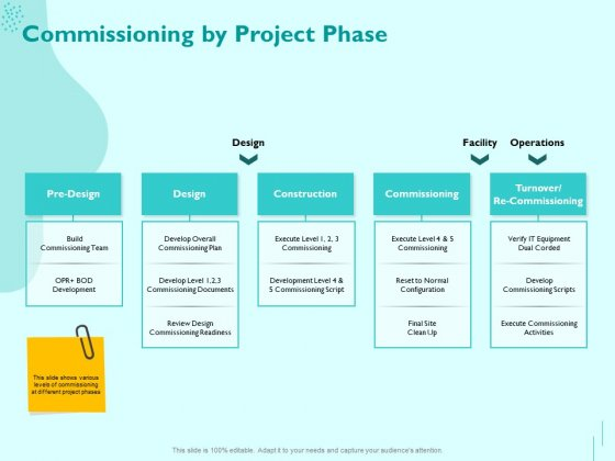 Managing IT Operating System Commissioning By Project Phase Ppt Professional Designs PDF