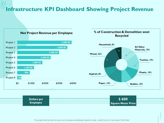 Managing IT Operating System Infrastructure KPI Dashboard Showing Project Revenue Diagrams PDF
