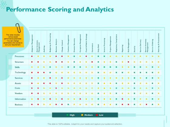 Managing IT Operating System Performance Scoring And Analytics Ppt Infographic Template Slides PDF