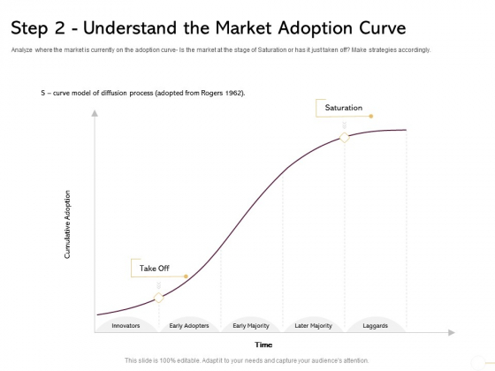 Managing Portfolio Growth Options Step 2 Understand The Market Adoption Curve Inspiration PDF
