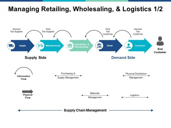 Managing Retailing Wholesaling And Logistics Marketing Ppt PowerPoint Presentation Model Infographics