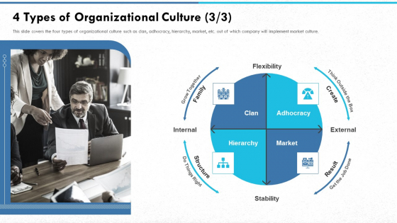 Managing Strong Company Culture In Business 4 Types Of Organizational Culture Result Portrait PDF