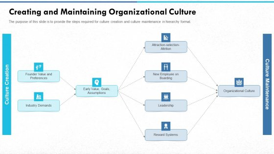 Managing Strong Company Culture In Business Creating And Maintaining Organizational Culture Themes PDF