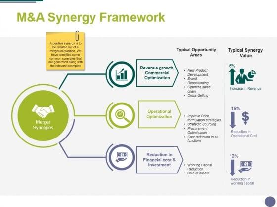 Manda Synergy Framework Ppt PowerPoint Presentation Outline Guide