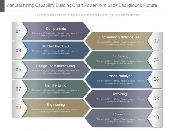Manufacturing Capability Building Chart Powerpoint Slide Background Picture