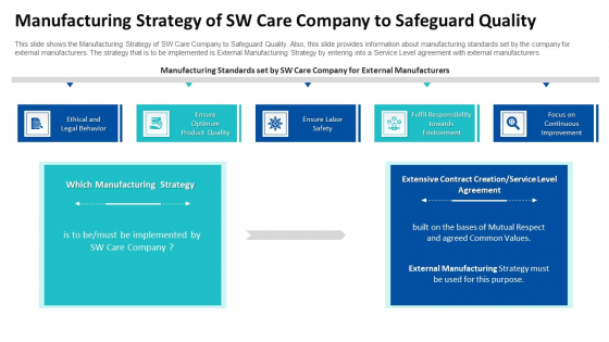 Manufacturing Strategy Of SW Care Company To Safeguard Quality Ppt Icon Format Ideas PDF