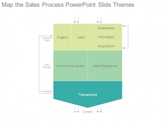 Map The Sales Process Powerpoint Slide Themes
