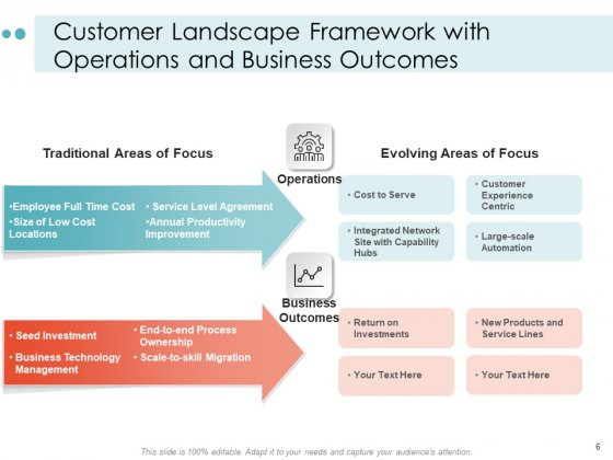 Mapping_Your_Customer_Landscape_Strategy_Vision_Ppt_PowerPoint_Presentation_Complete_Deck_Slide_6
