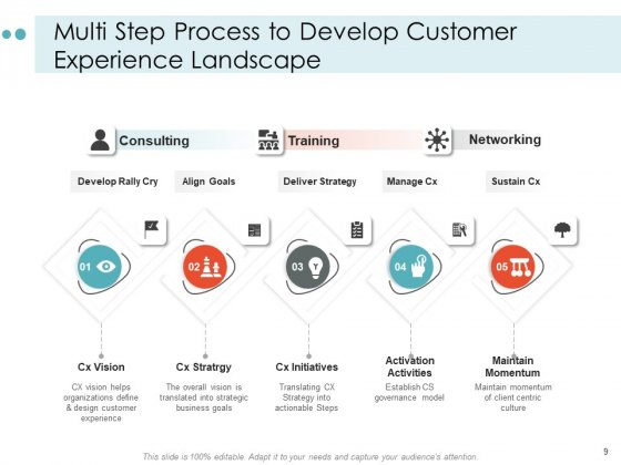 Mapping_Your_Customer_Landscape_Strategy_Vision_Ppt_PowerPoint_Presentation_Complete_Deck_Slide_9