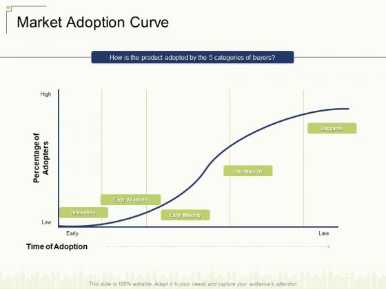 Market Adoption Curve Ppt Pictures Rules V