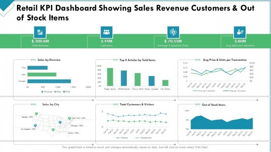 Market Analysis Of Retail Sector Retail KPI Dashboard Showing Sales Revenue Customers And Out Of Stock Items Structure PDF