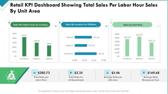 Market_Analysis_Of_Retail_Sector_Retail_KPI_Dashboard_Showing_Total_Sales_Per_Labor_Hour_Sales_By_Unit_Area_Themes_PDF_Slide_1