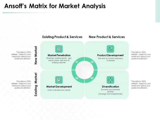 Market Approach To Business Valuation Ansoffs Matrix For Market Analysis Ideas PDF