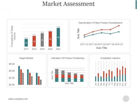 Market Assessment Ppt PowerPoint Presentation Model