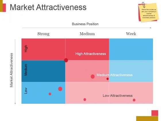 Market Attractiveness Ppt PowerPoint Presentation Design Templates