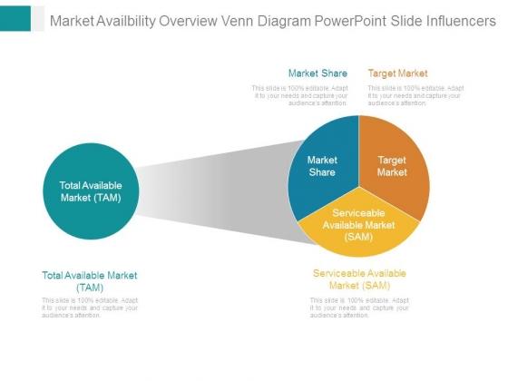 Market Availbility Overview Venn Diagram Powerpoint Slide Influencers