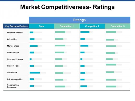 Market Competitiveness Ratings Ppt PowerPoint Presentation Infographics Rules