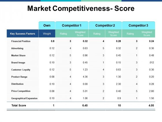 Market Competitiveness Score Ppt PowerPoint Presentation Model Graphics Example