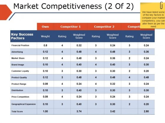 Market Competitiveness Template 2 Ppt PowerPoint Presentation Model Infographics