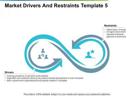 Market Drivers And Restraints Ppt PowerPoint Presentation Show