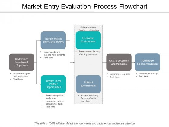 Market Entry Evaluation Process Flowchart Ppt Powerpoint Presentation Inspiration Slideshow