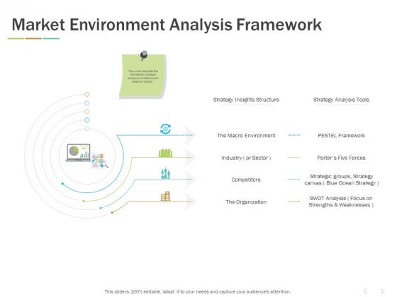 Market Environment Analysis Framework Ppt PowerPoint Presentation Ideas Objects